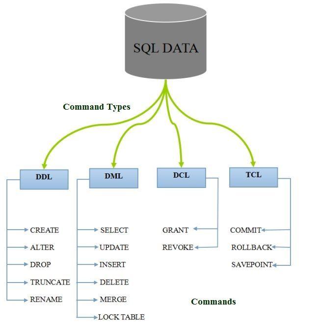 DML | SQL Server Consultation