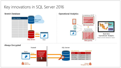 SQL Server 2016 CTP 2.1