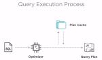 Query Store for Solving Query PerformanceRegressions